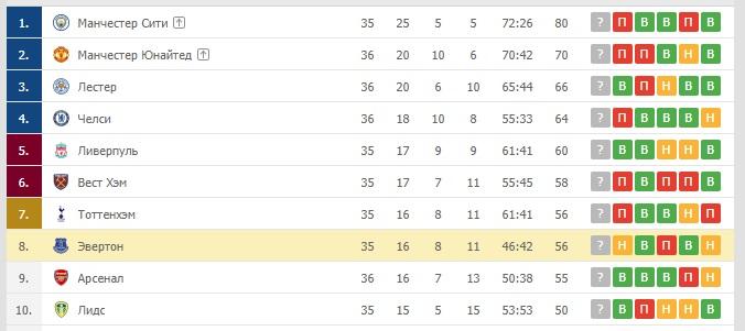 таблица английской Премьер-лиги, Эвертон на 8-м месте