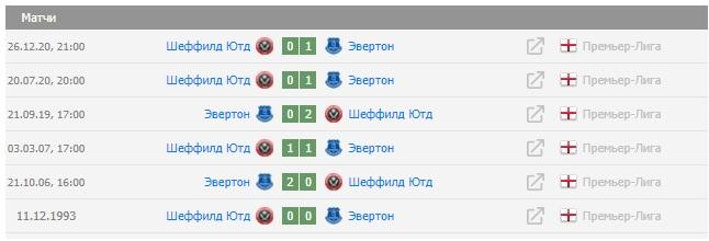 Статистика личных встреч Эвертон Шеффилд: два последних матча выиграл Эвертон со счетом 1:0
