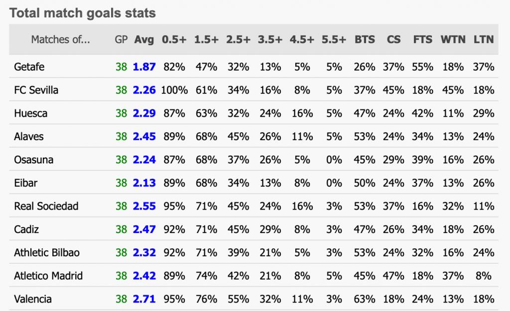 Статистика голов в чемпионате Испании для ставки против голов в обоих таймах – Гетафе часто играет нерезультативно