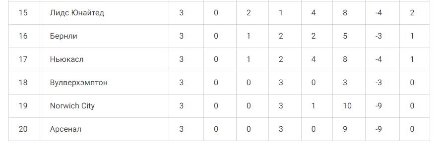 турнирная таблица АПЛ 15-20-е места, Арсенал на последнем месте
